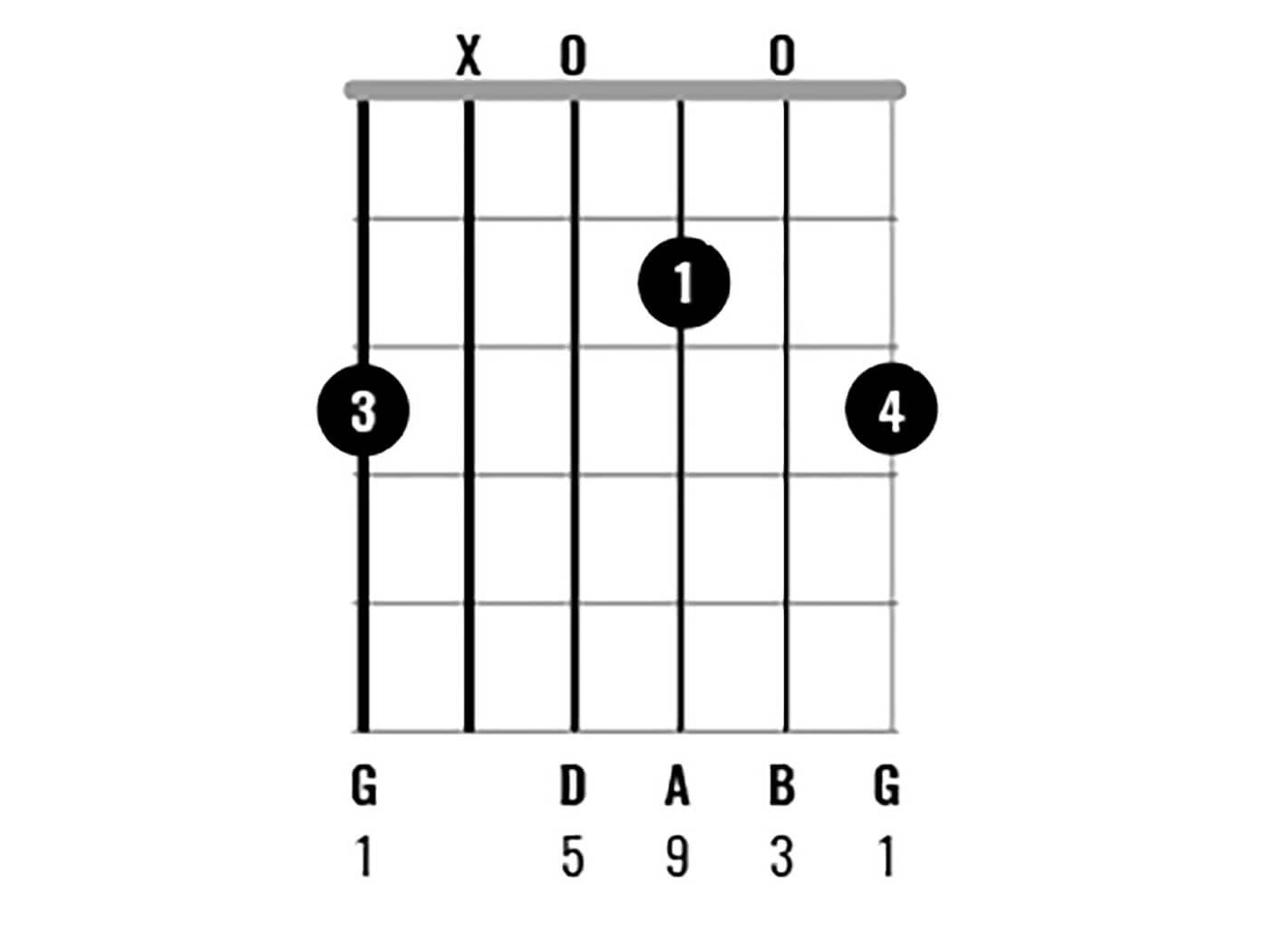 G Major Chord Clinic Figure 9