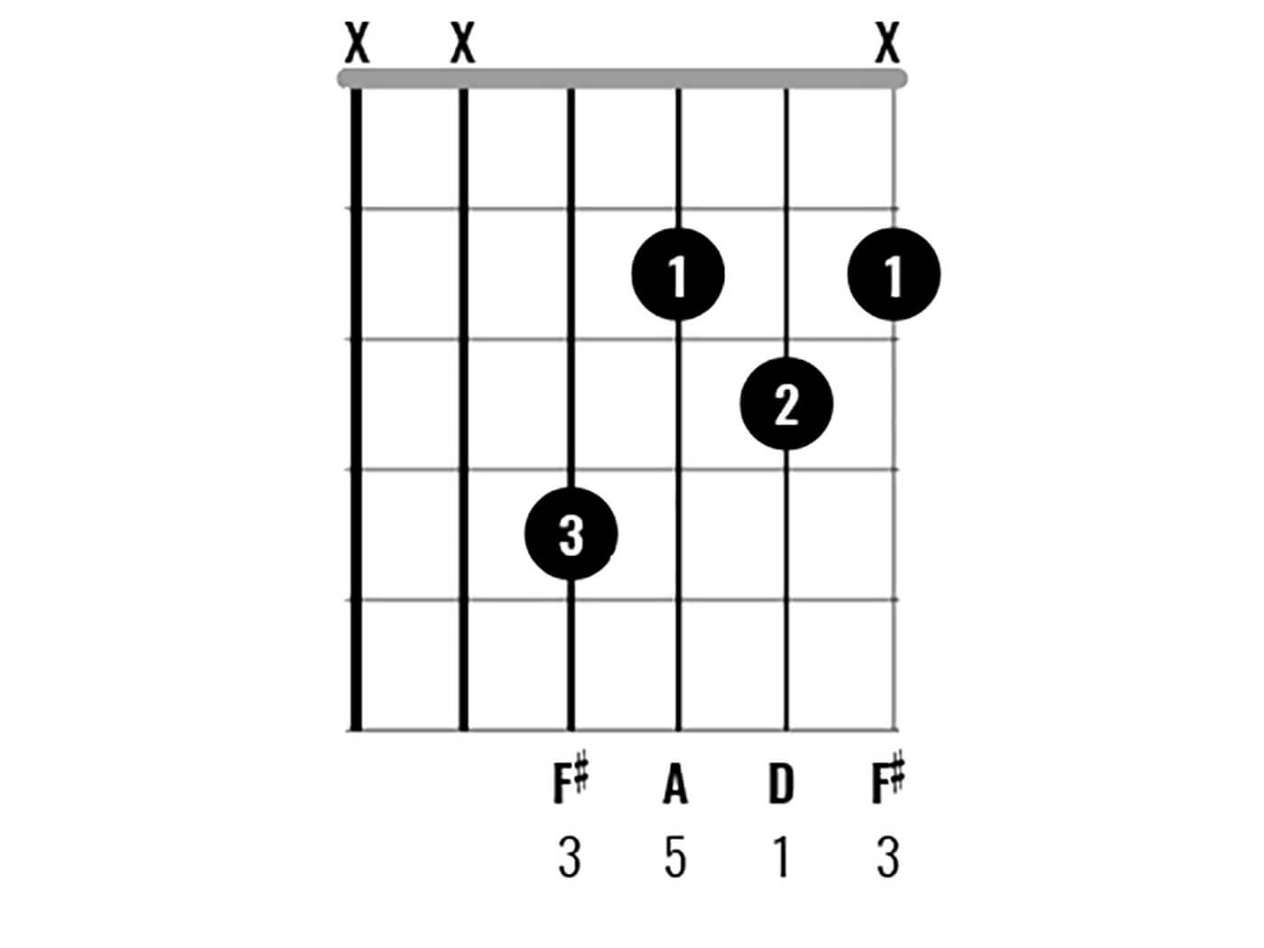 D Major Chord Clinic - Over F Sharp