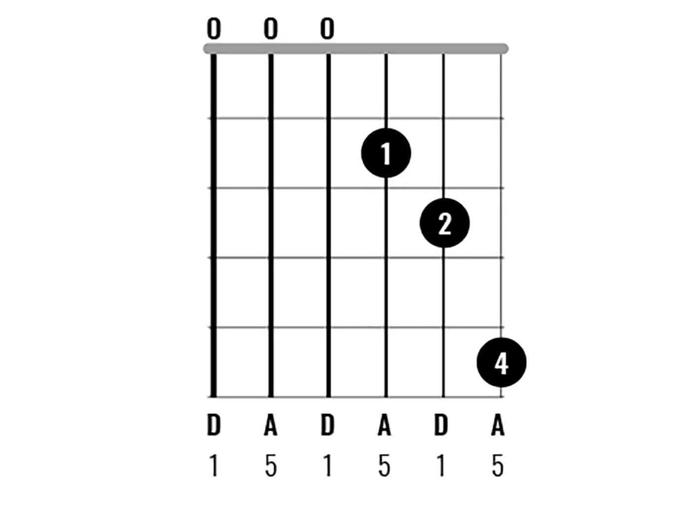 D Major Chord Clinic - D5 (Drop D)