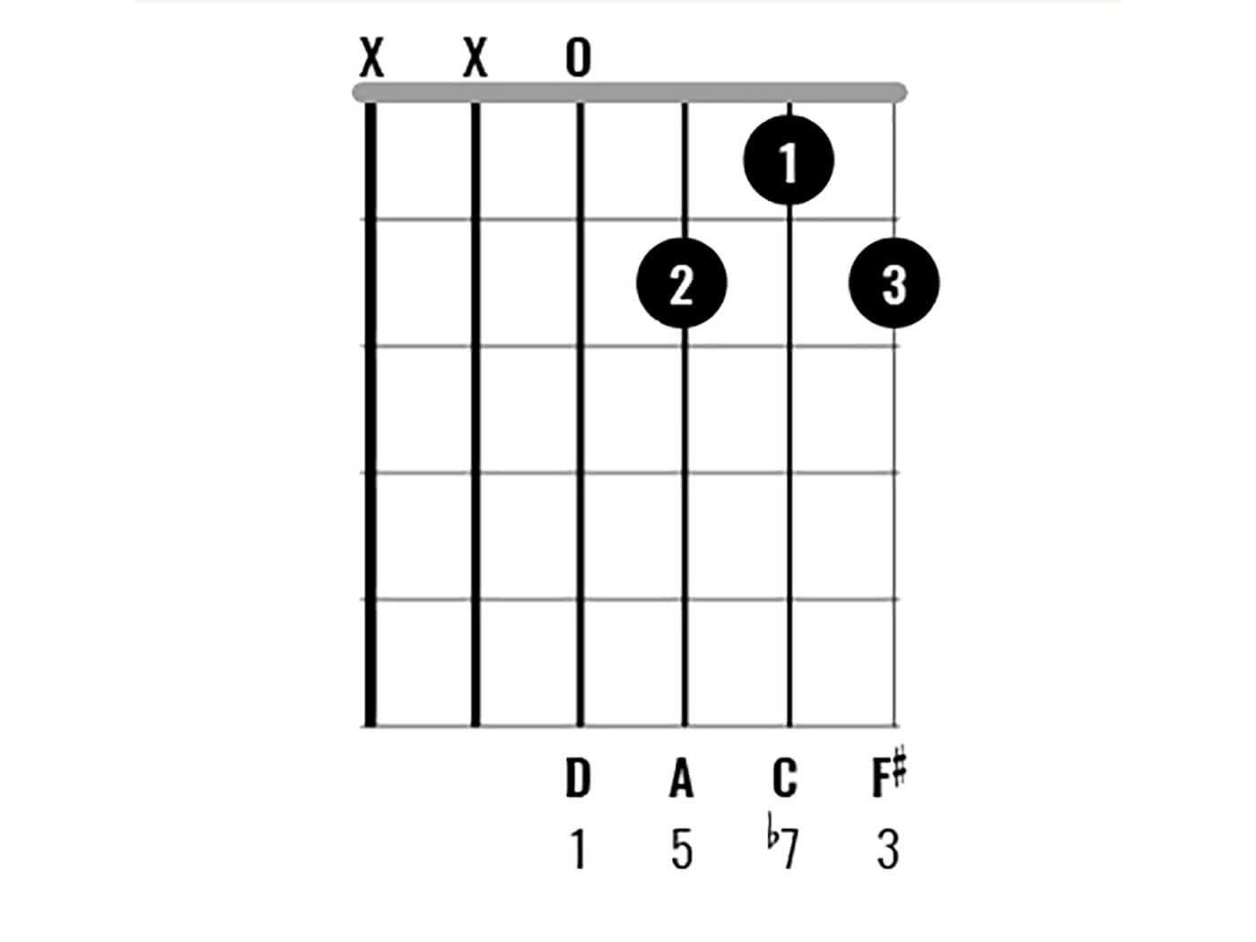 D Major Chord Clinic - D7