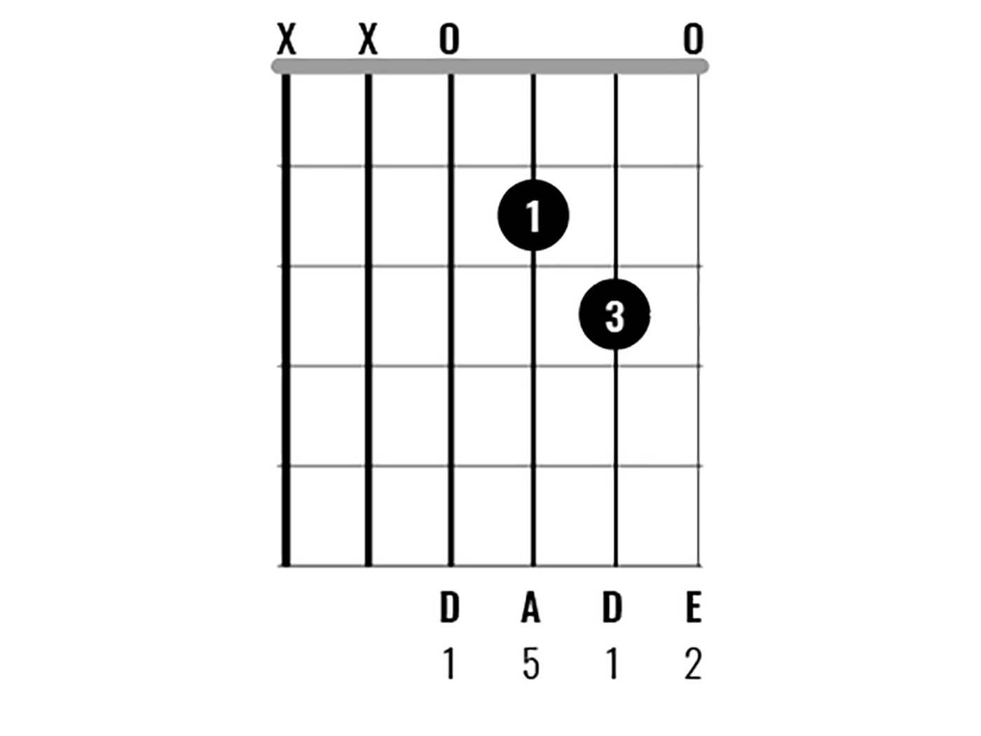 D Major Chord Clinic - Dsus2