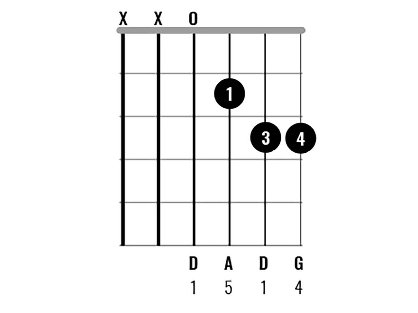 D Major Chord Clinic - Dsus4