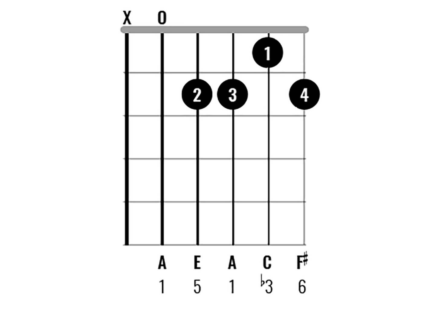 Chord Clinic A Minor6
