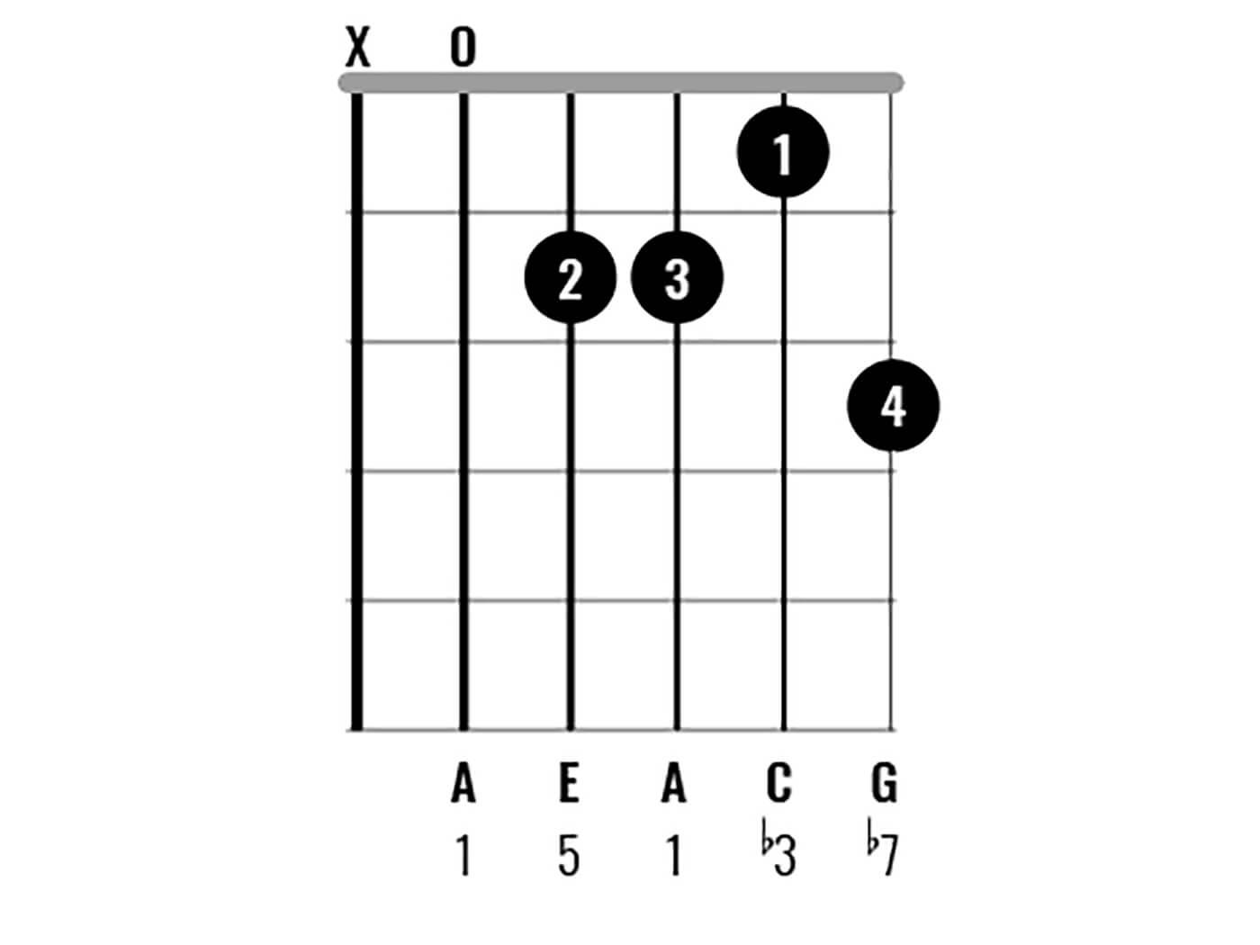 Chord Clinic A Minor7