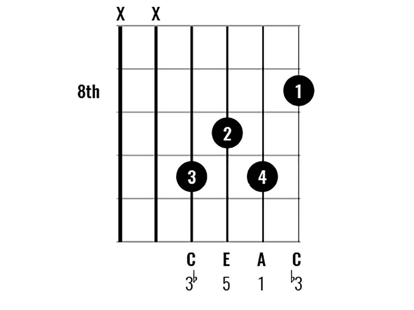Chord Clinic A Minor over C