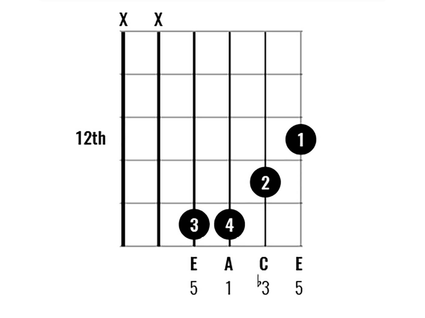 Chord Clinic A Minor over E